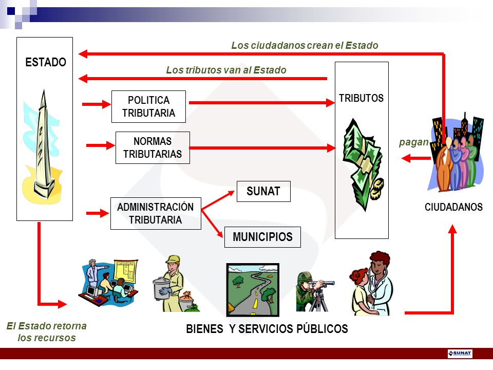 CIUDADANOS TRIBUTOS ESTADO BIENES Y SERVICIOS PÚBLICOS POLITICA TRIBUTARIA NORMAS TRIBUTARIAS ADMINISTRACIÓN TRIBUTARIA SUNAT MUNICIPIOS Los ciudadano