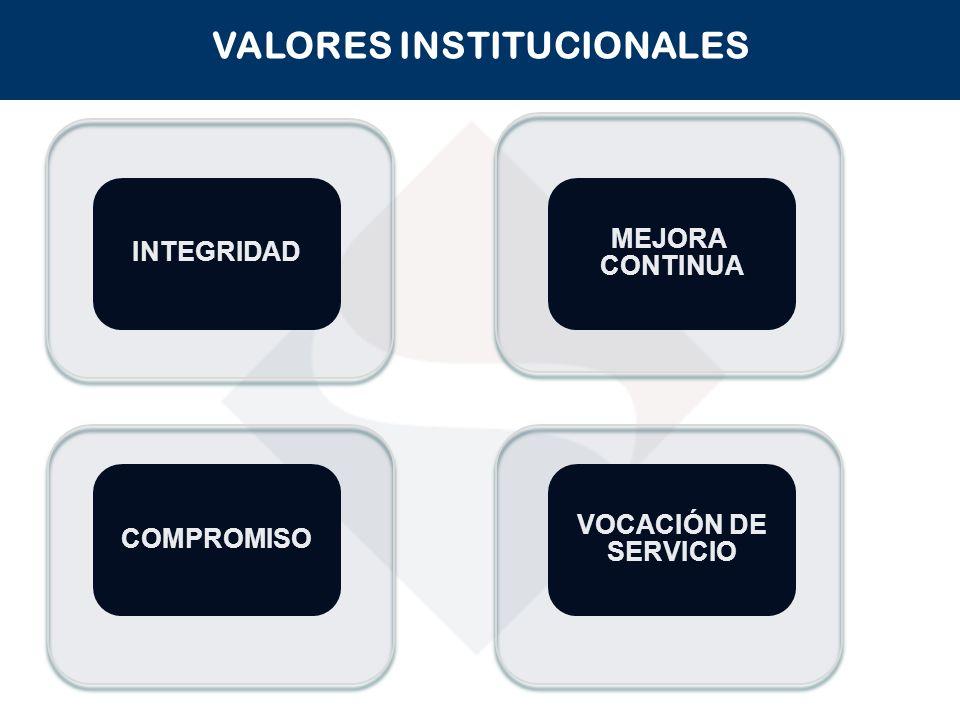OBJETIVOS ESTRATEGICOS Brindar servicios de calidad para facilitar y fomentar el cumplimiento voluntario.