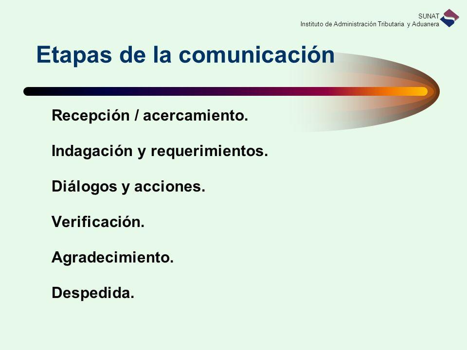 SUNAT Instituto de Administración Tributaria y Aduanera Recepción / acercamiento. Indagación y requerimientos. Diálogos y acciones. Verificación. Agra
