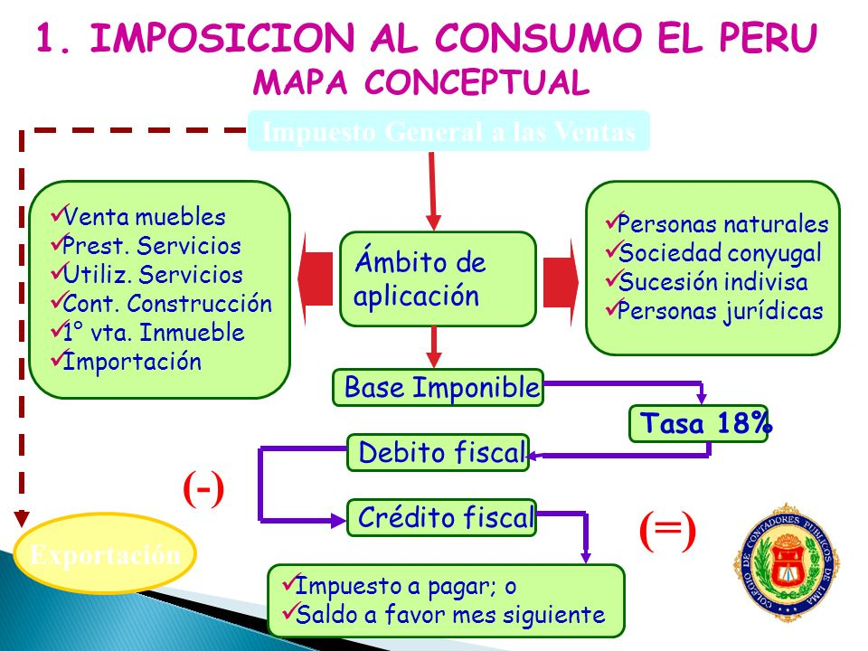 5.NACIMIENTO DE LA OBLIGACIÓN TRIBUTARIA Art. 4° Ley IGV y Art.