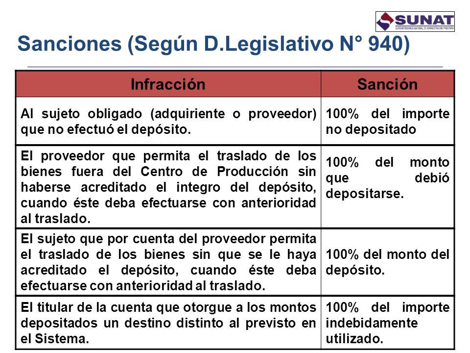18 Sanciones (Según D.Legislativo N° 940) InfracciónSanción Al sujeto obligado (adquiriente o proveedor) que no efectuó el depósito. 100% del importe