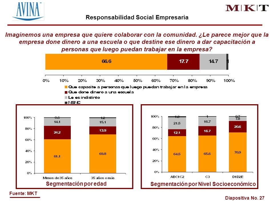 Diapositiva No. 27 Fuente: MKT Imaginemos una empresa que quiere colaborar con la comunidad.