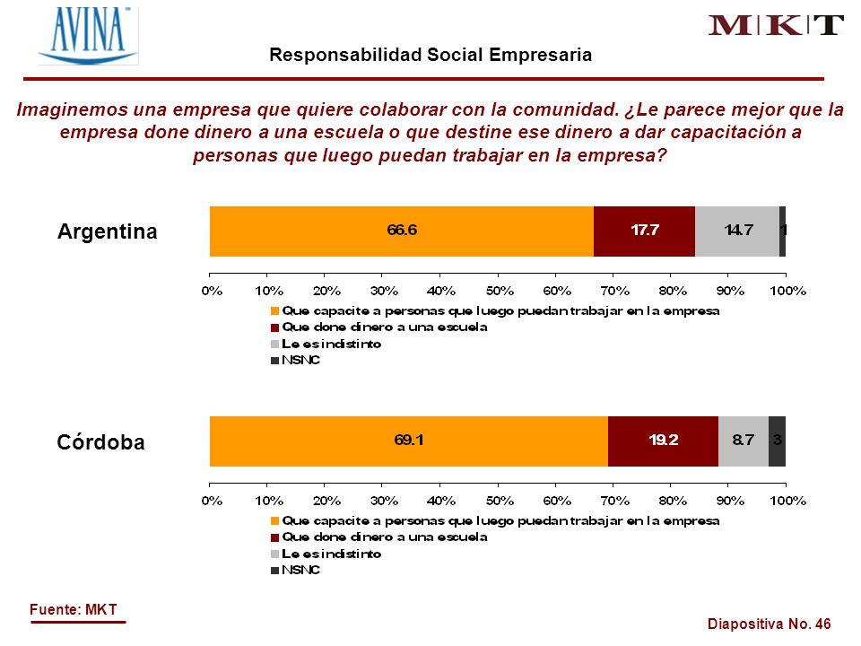 Diapositiva No. 46 Fuente: MKT Imaginemos una empresa que quiere colaborar con la comunidad.