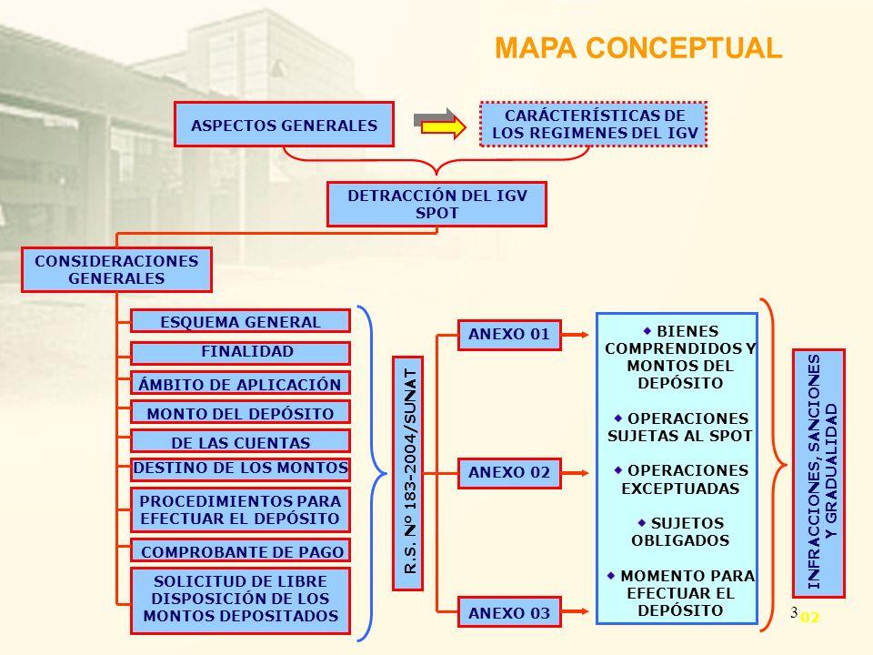 3 MAPA CONCEPTUAL ASPECTOS GENERALES CARÁCTERÍSTICAS DE LOS REGIMENES DEL IGV DETRACCIÓN DEL IGV SPOT CONSIDERACIONES GENERALES ESQUEMA GENERAL FINALI