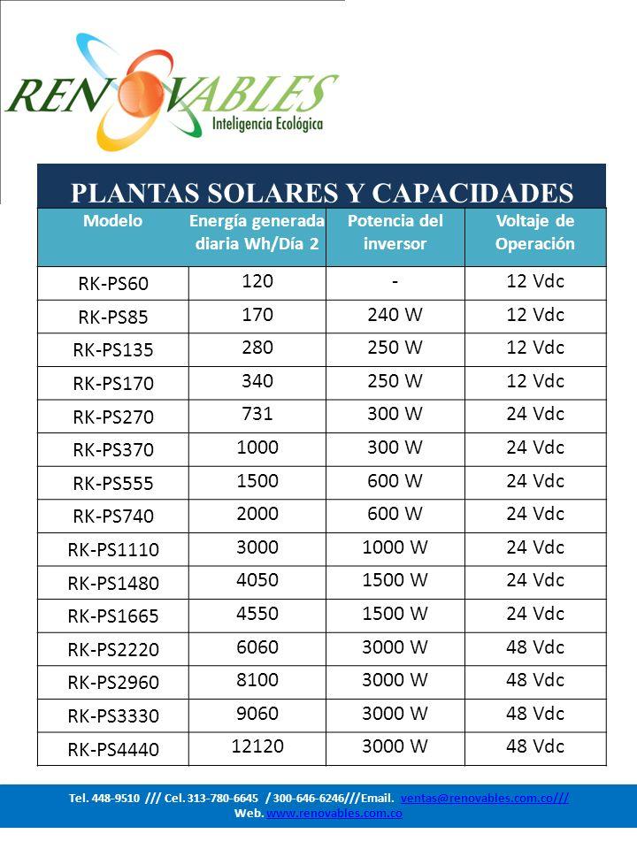 PLANTAS SOLARES Y CAPACIDADES ModeloEnergía generada diaria Wh/Día 2 Potencia del inversor Voltaje de Operación RK-PS60 120-12 Vdc RK-PS85 170240 W12