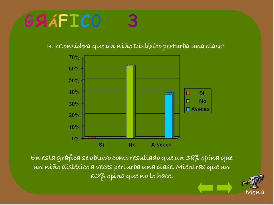 3. ¿Considera que un niño Disléxico perturba una clase? En esta gráfica se obtuvo como resultado que un 38% opina que un niño disléxico a veces pertur