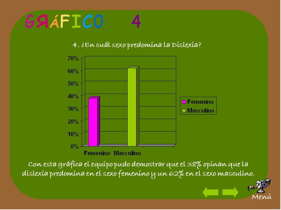 4. ¿En cuál sexo predomina la Dislexia? Con esta gráfica el equipo pudo demostrar que el 38% opinan que la dislexia predomina en el sexo femenino y un