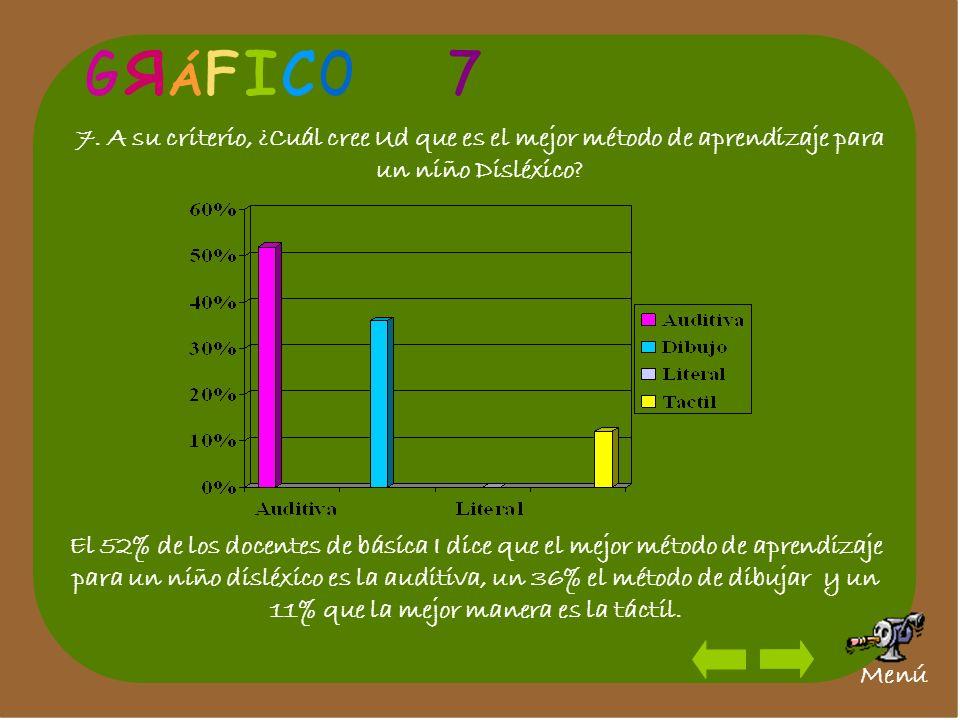 7. A su criterio, ¿Cuál cree Ud que es el mejor método de aprendizaje para un niño Disléxico? El 52% de los docentes de básica I dice que el mejor mét