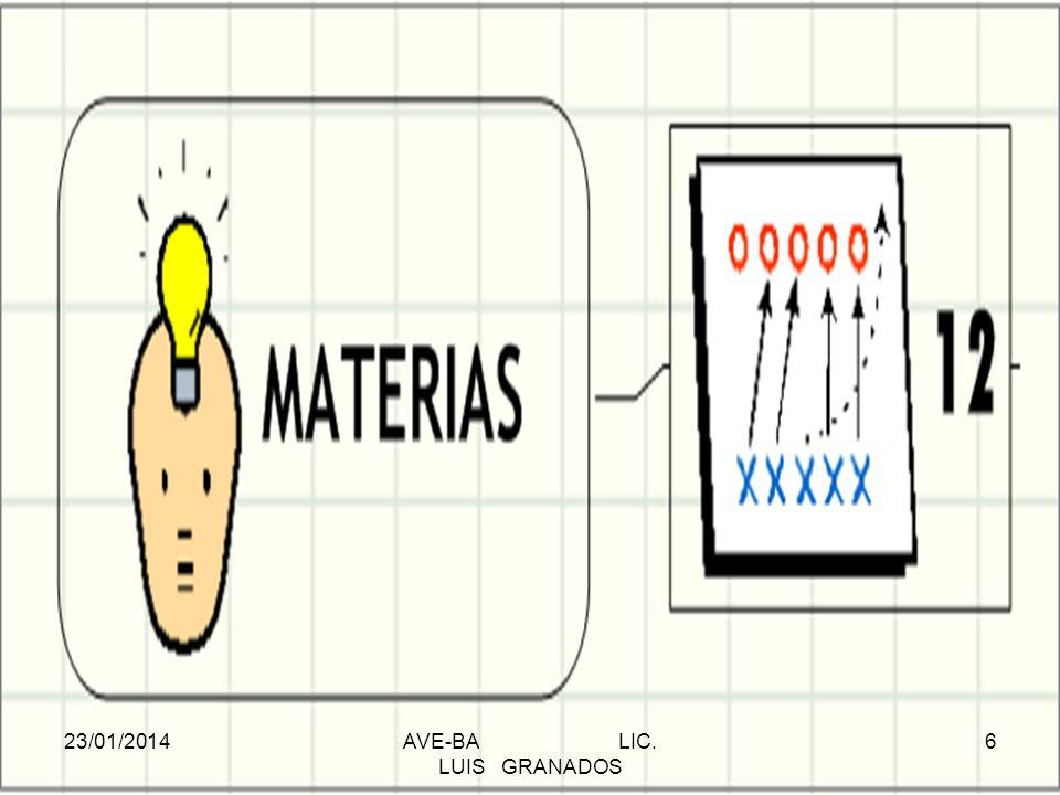 M A T E M Á T I C A S : Geometría analítica Área: Geometría analítica Subáreas Temas Recta Lugares geométricos Distancia entre dos puntos Punto medio Pendiente y ordenada al origen Ecuación general Gráfica Circunferencia Lugar geométrico Ecuación de la circunferencia con centro en el origen y fuera de él Rectas notables (radio, diámetro, cuerda, tangente y secante) Perímetro y área Gráficas con centro en el origen o fuera de él Solución de problemas Parábola Lugar geométrico Gráfica con centro en el origen o fuera de él Elipse Lugar geométrico Gráfica con centro 23/01/2014AVE-BA LIC.