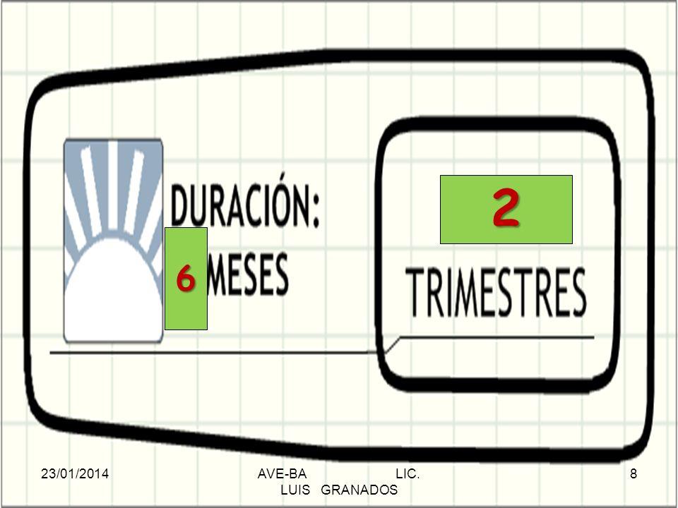 DURACIÓN: 8 MESES 6 2 23/01/2014AVE-BA LIC. LUIS GRANADOS 8