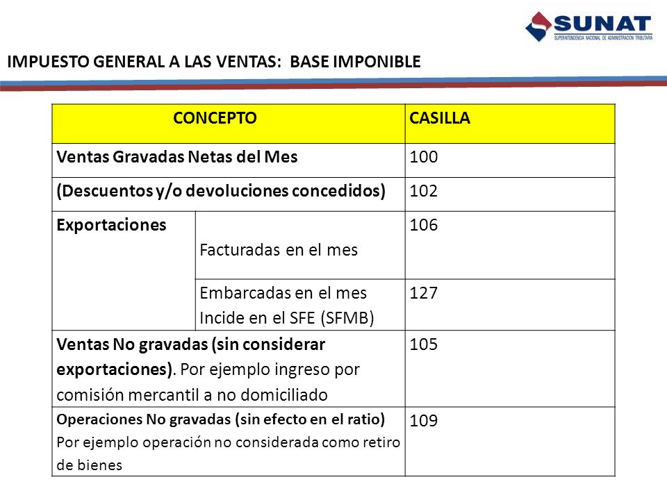IMPUESTO GENERAL A LAS VENTAS: BASE IMPONIBLE CONCEPTOCASILLA Ventas Gravadas Netas del Mes100 (Descuentos y/o devoluciones concedidos)102 Exportacion