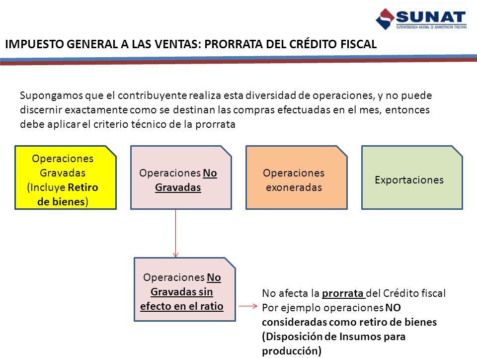 IMPUESTO GENERAL A LAS VENTAS: PRORRATA DEL CRÉDITO FISCAL Operaciones Gravadas (Incluye Retiro de bienes) Operaciones No Gravadas Operaciones exonera
