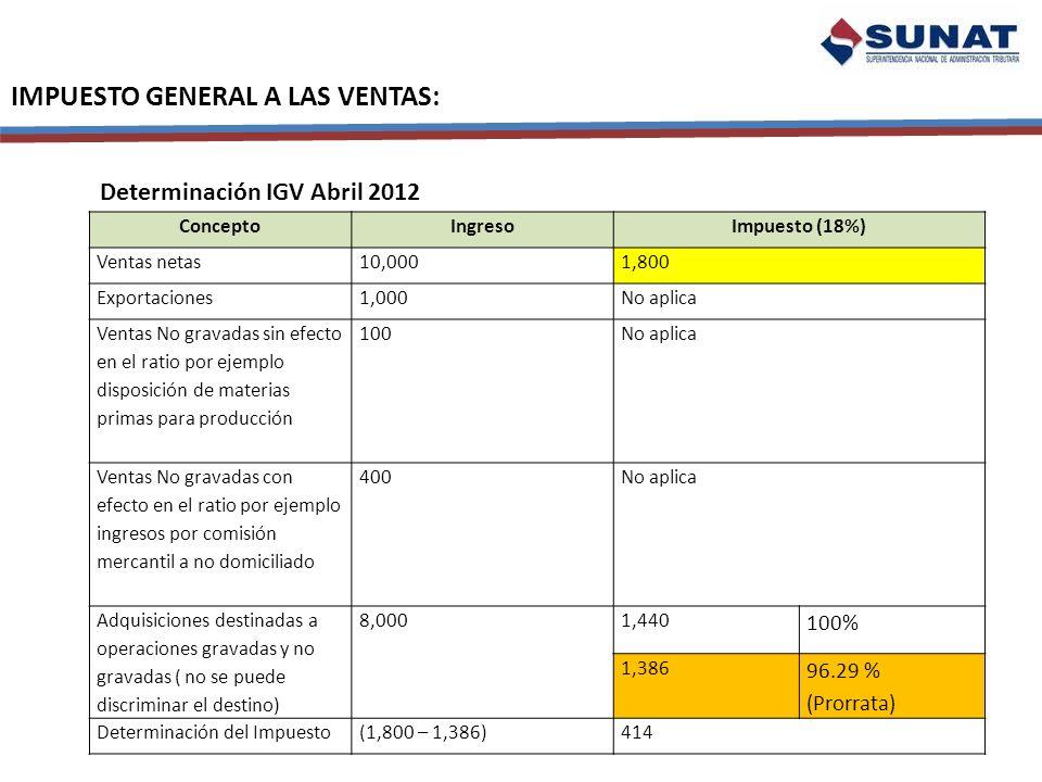 IMPUESTO GENERAL A LAS VENTAS: ConceptoIngresoImpuesto (18%) Ventas netas10,0001,800 Exportaciones1,000No aplica Ventas No gravadas sin efecto en el r