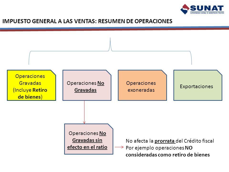 IMPUESTO GENERAL A LAS VENTAS: RESUMEN DE OPERACIONES Operaciones Gravadas (Incluye Retiro de bienes) Operaciones No Gravadas Operaciones exoneradas E