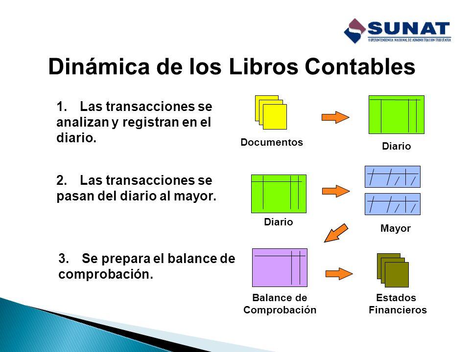 Registro de Compras Fecha de emisión del CP del Proveedor o fecha de pago de la importación de bienes o utilización de servicios. Tipo de documento se