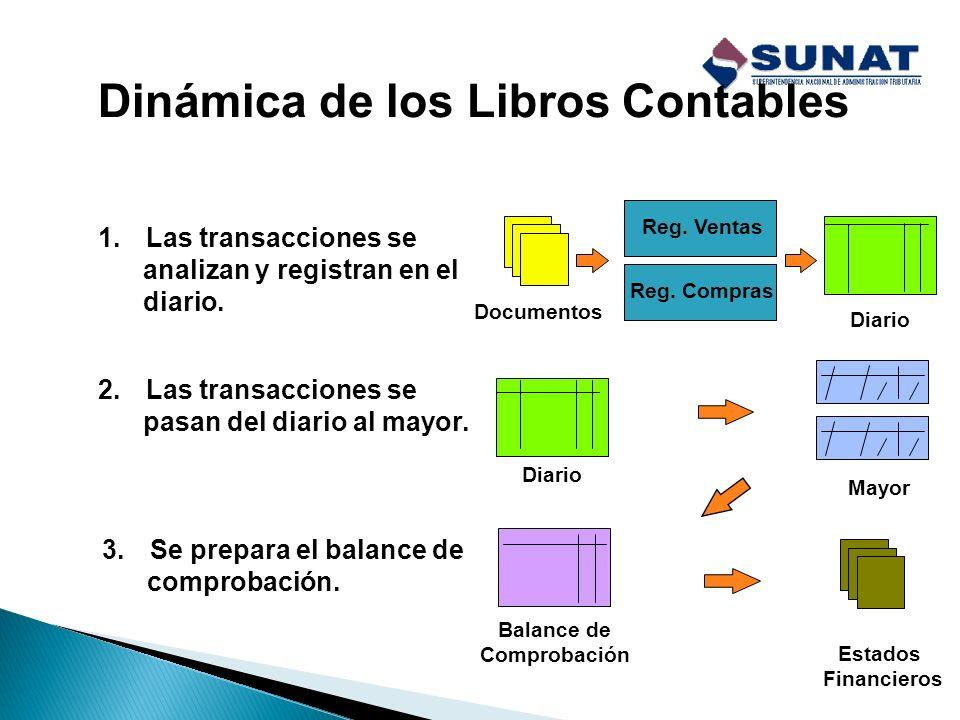 Dinámica de los Libros Contables 1.Las transacciones se analizan y registran en el diario. Documentos Diario 2.Las transacciones se pasan del diario a