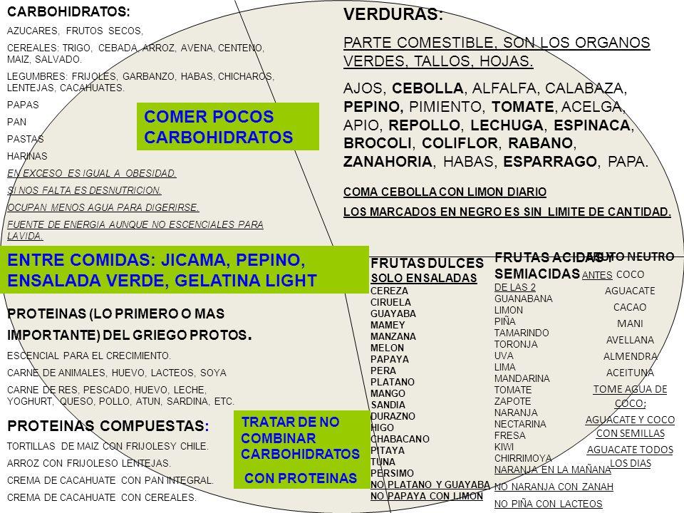 CARBOHIDRATOS: AZUCARES, FRUTOS SECOS, CEREALES: TRIGO, CEBADA, ARROZ, AVENA, CENTENO, MAIZ, SALVADO. LEGUMBRES: FRIJOLES, GARBANZO, HABAS, CHICHAROS,