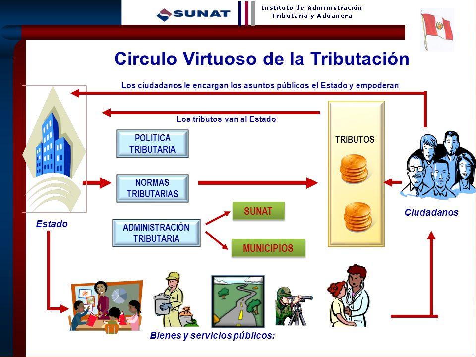7 TRIBUTOS POLITICA TRIBUTARIA NORMAS TRIBUTARIAS ADMINISTRACIÓN TRIBUTARIA SUNAT MUNICIPIOS Los tributos van al Estado Los ciudadanos le encargan los
