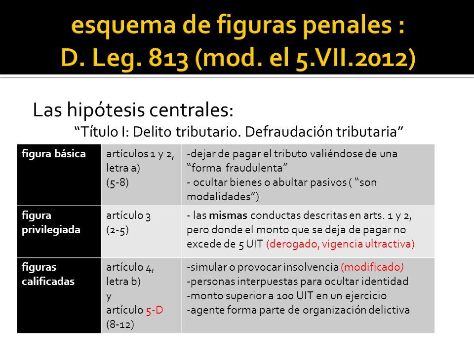 Las hipótesis centrales: Título I: Delito tributario.