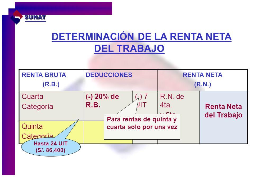DETERMINACIÓN DE LA RENTA NETA DEL TRABAJO RENTA BRUTA (R.B.) DEDUCCIONESRENTA NETA (R.N.) Cuarta Categoría (-) 20% de R.B. (-) 7 UIT R.N. de 4ta. y 5