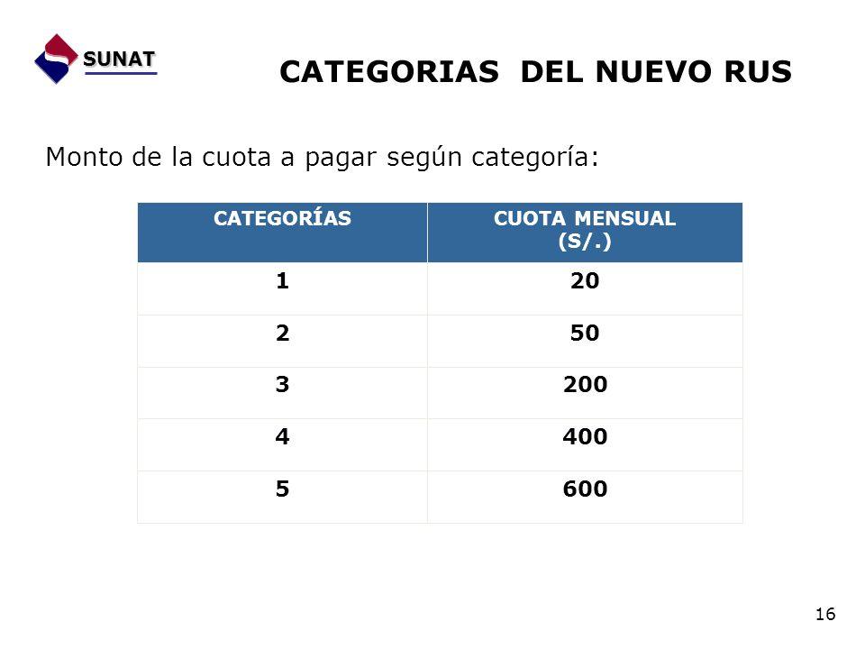 SUNAT CATEGORIAS DEL NUEVO RUS Monto de la cuota a pagar según categoría: 16 CATEGORÍASCUOTA MENSUAL (S/.) 120 250 3200 4400 5600