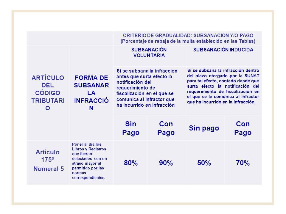 CRITERIO DE GRADUALIDAD: SUBSANACIÓN Y/O PAGO (Porcentaje de rebaja de la multa establecido en las Tablas) ARTÍCULO DEL CÓDIGO TRIBUTARI O FORMA DE SU