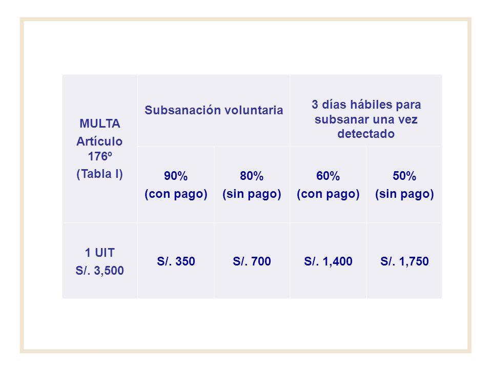 MULTA Artículo 176º (Tabla I) Subsanación voluntaria 3 días hábiles para subsanar una vez detectado 90% (con pago) 80% (sin pago) 60% (con pago) 50% (