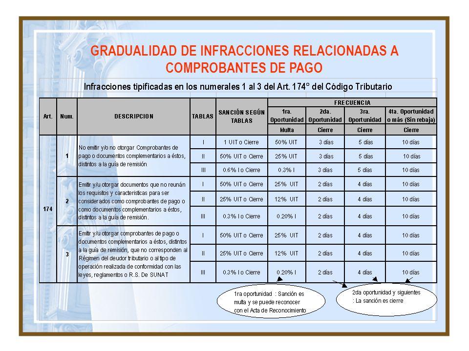 GRADUALIDAD DE INFRACCIONES RELACIONADAS A COMPROBANTES DE PAGO