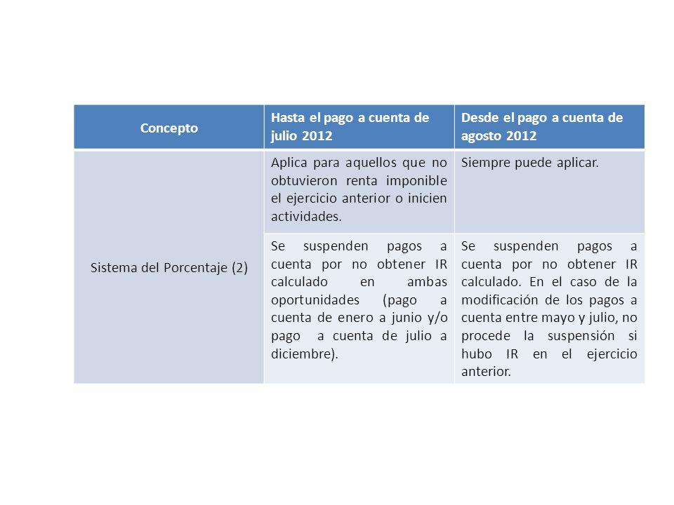 Concepto Hasta el pago a cuenta de julio 2012 Desde el pago a cuenta de agosto 2012 Sistema del Porcentaje (2) Aplica para aquellos que no obtuvieron