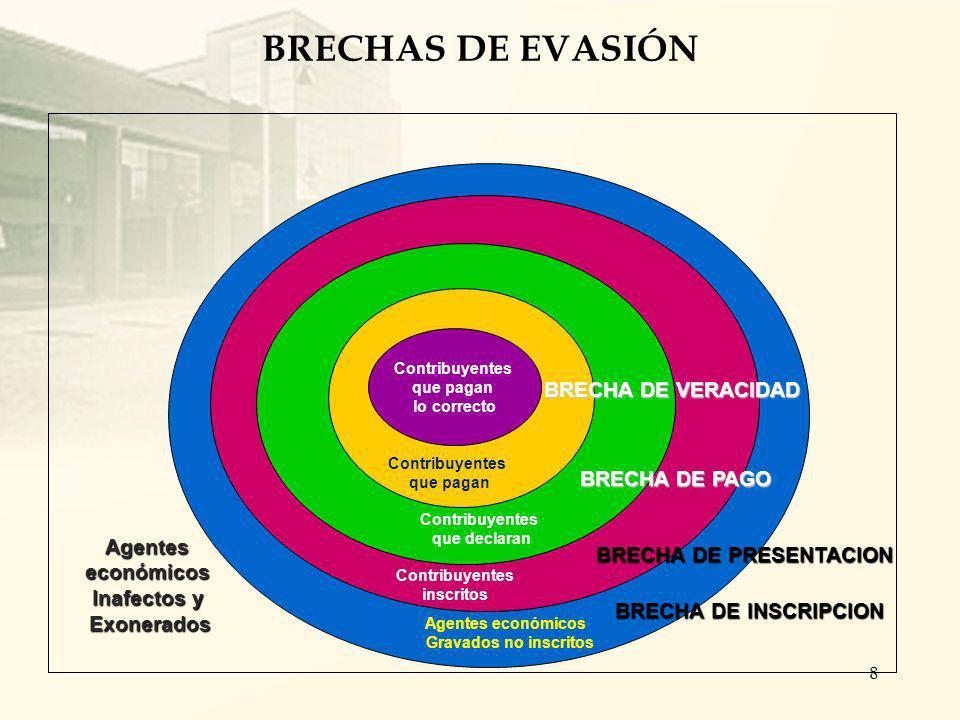 Brechas de incumplimiento Las brechas son los sectores donde se agrupan las diferentes formas de incumplimiento por parte de los contribuyentes. El co