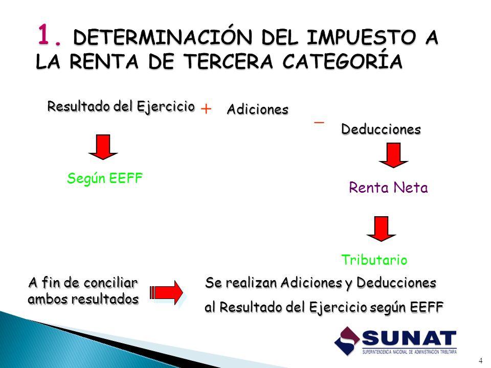 4 A fin de conciliar ambos resultados + _ Resultado del Ejercicio Adiciones Deducciones Según EEFF Tributario Se realizan Adiciones y Deducciones al R