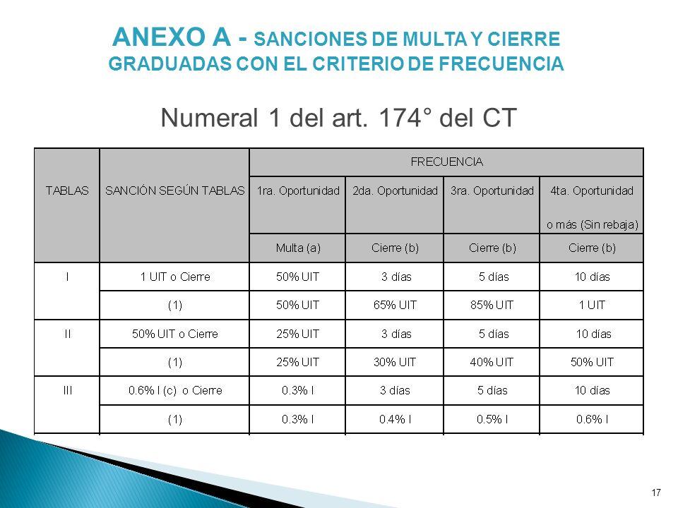 17 ANEXO A - SANCIONES DE MULTA Y CIERRE GRADUADAS CON EL CRITERIO DE FRECUENCIA Numeral 1 del art. 174° del CT