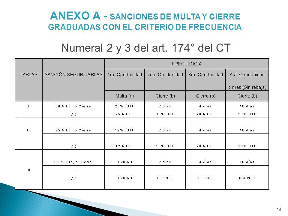 18 ANEXO A - SANCIONES DE MULTA Y CIERRE GRADUADAS CON EL CRITERIO DE FRECUENCIA Numeral 2 y 3 del art. 174° del CT