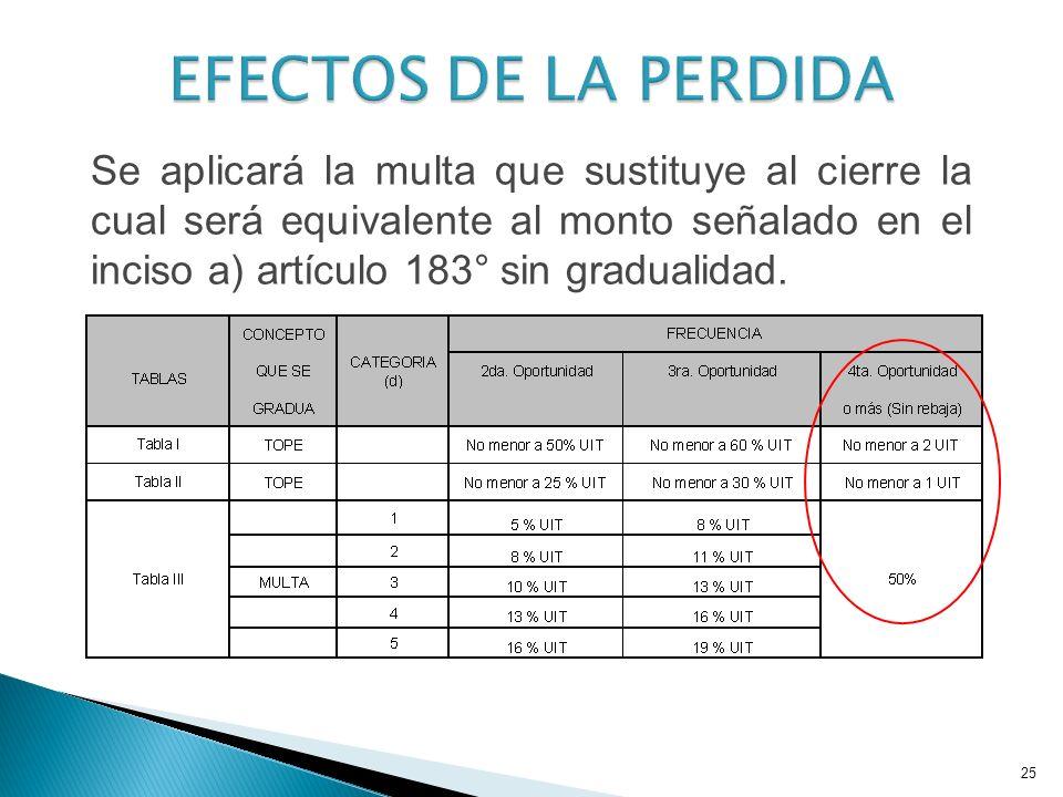 Se aplicará la multa que sustituye al cierre la cual será equivalente al monto señalado en el inciso a) artículo 183° sin gradualidad. 25