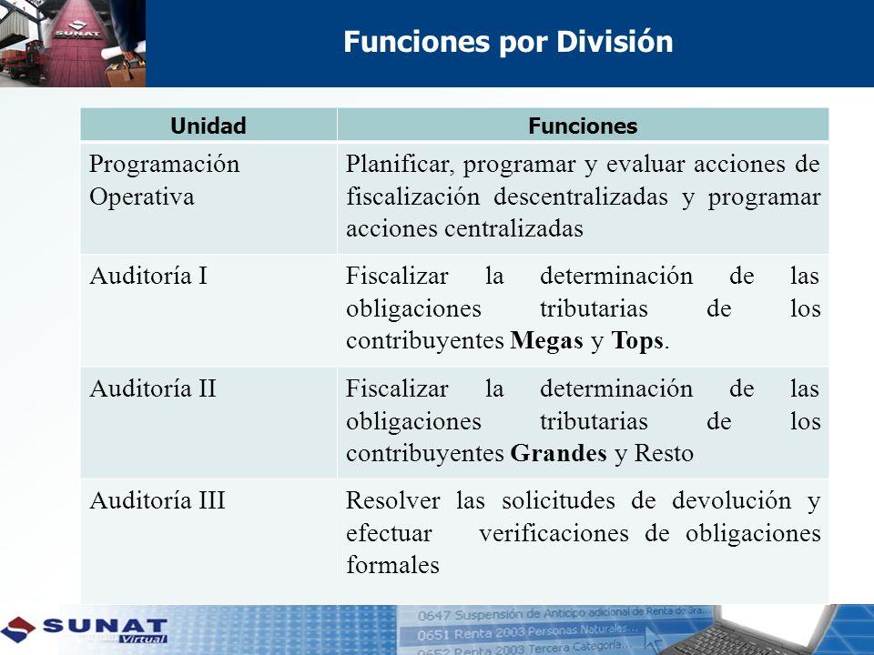 Funciones por División UnidadFunciones Programación Operativa Planificar, programar y evaluar acciones de fiscalización descentralizadas y programar acciones centralizadas Auditoría IFiscalizar la determinación de las obligaciones tributarias de los contribuyentes Megas y Tops.