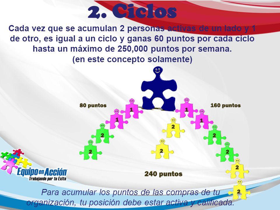 2. Ciclos Cada vez que se acumulan 2 personas activas de un lado y 1 de otro, es igual a un ciclo y ganas 60 puntos por cada ciclo hasta un máximo de