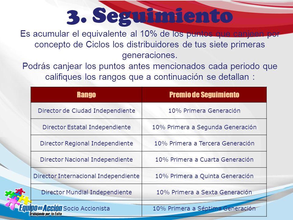 RangoPremio de Seguimiento Director de Ciudad Independiente10% Primera Generación Director Estatal Independiente10% Primera a Segunda Generación Direc