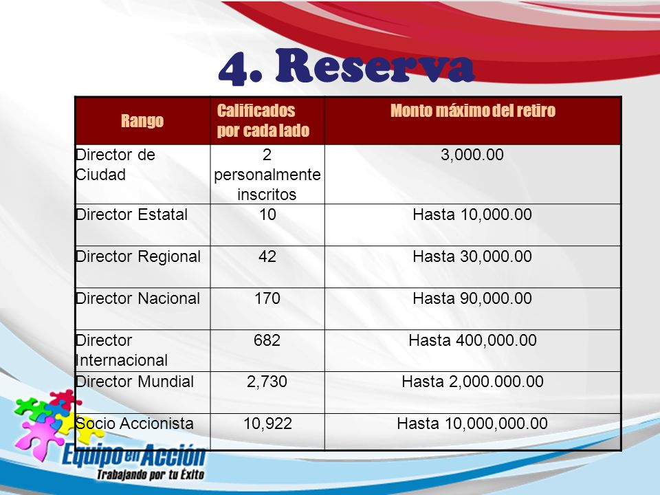 Rango Calificados por cada lado Monto máximo del retiro Director de Ciudad 2 personalmente inscritos 3,000.00 Director Estatal10Hasta 10,000.00 Direct