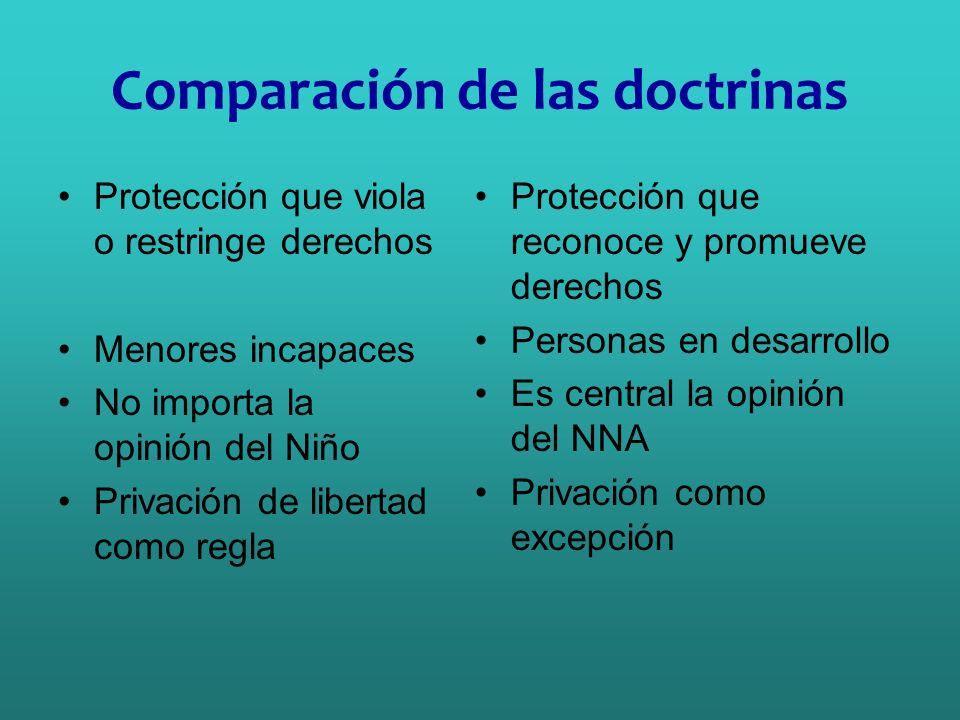 Comparación de las doctrinas Protección que viola o restringe derechos Menores incapaces No importa la opinión del Niño Privación de libertad como reg