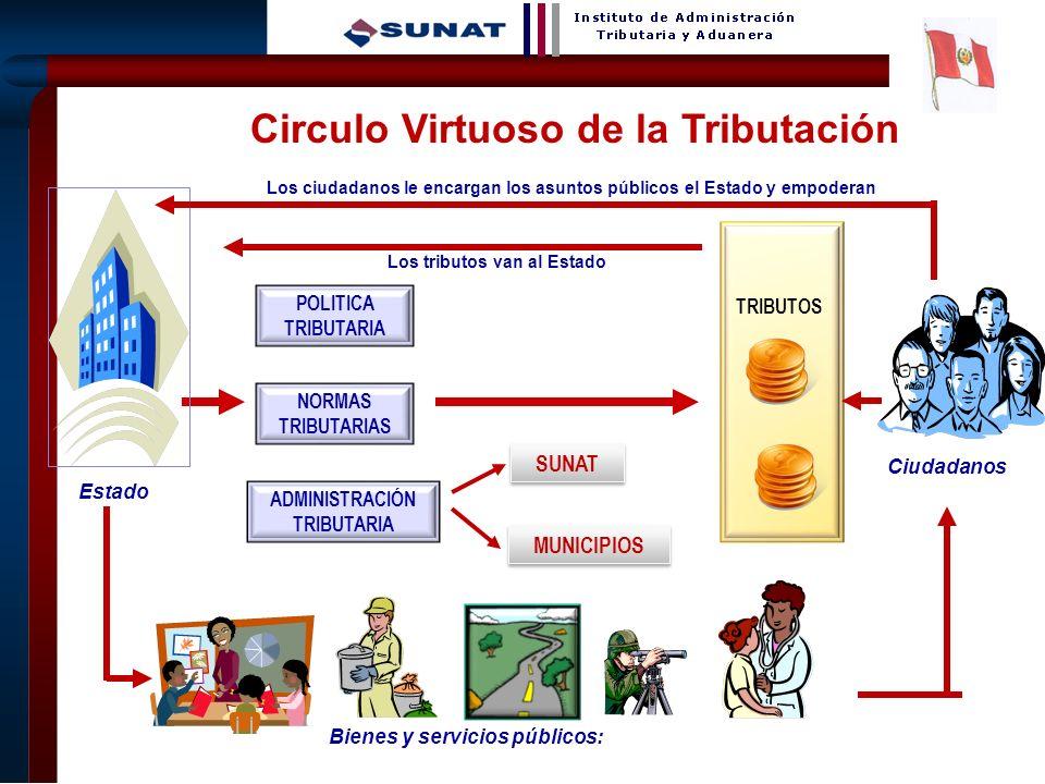 4 TRIBUTOS POLITICA TRIBUTARIA NORMAS TRIBUTARIAS ADMINISTRACIÓN TRIBUTARIA SUNAT MUNICIPIOS Los tributos van al Estado Los ciudadanos le encargan los