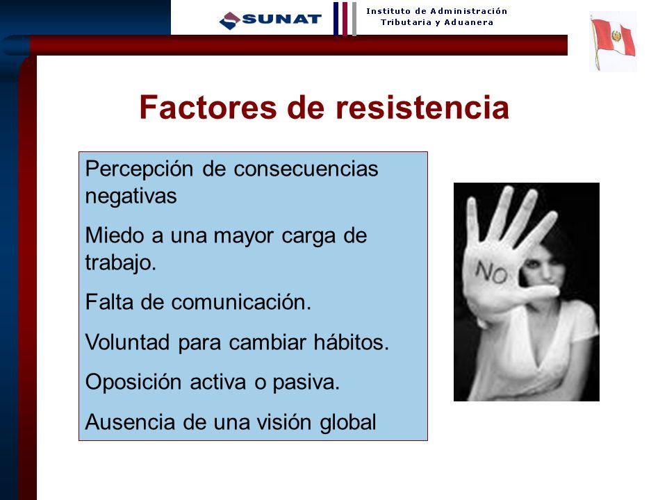 5 Factores de resistencia Percepción de consecuencias negativas Miedo a una mayor carga de trabajo.
