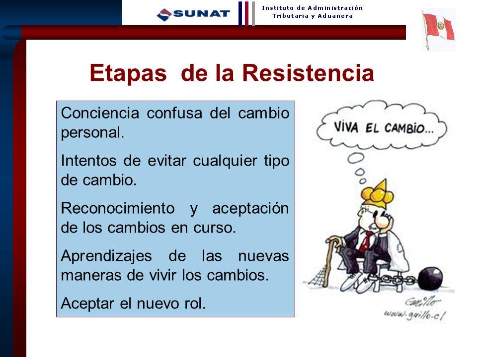 7 Etapas de la Resistencia Conciencia confusa del cambio personal.