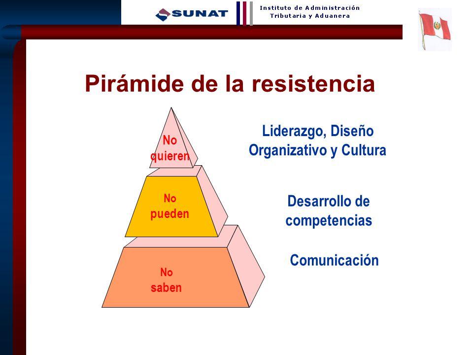 8 No quieren No pueden Pirámide de la resistencia No saben Liderazgo, Diseño Organizativo y Cultura Desarrollo de competencias Comunicación