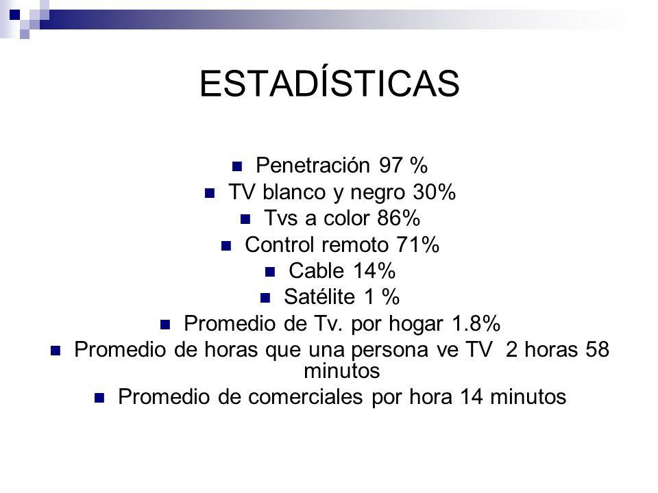ESTADÍSTICAS Penetración 97 % TV blanco y negro 30% Tvs a color 86% Control remoto 71% Cable 14% Satélite 1 % Promedio de Tv. por hogar 1.8% Promedio
