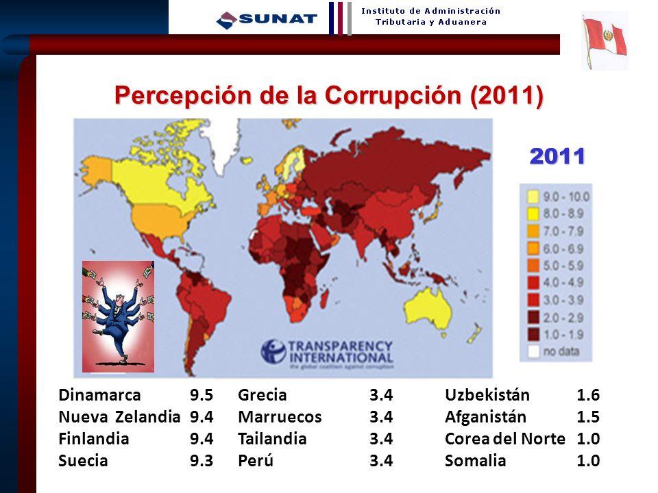 3 Percepción de la Corrupción (2011) Dinamarca9.5 Nueva Zelandia9.4 Finlandia9.4 Suecia9.3 Grecia3.4 Marruecos3.4 Tailandia3.4 Perú3.4 Uzbekistán1.6 A