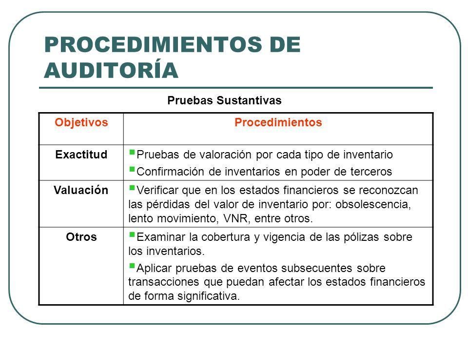 PROCEDIMIENTOS DE AUDITORÍA ObjetivosProcedimientos Exactitud Pruebas de valoración por cada tipo de inventario Confirmación de inventarios en poder d