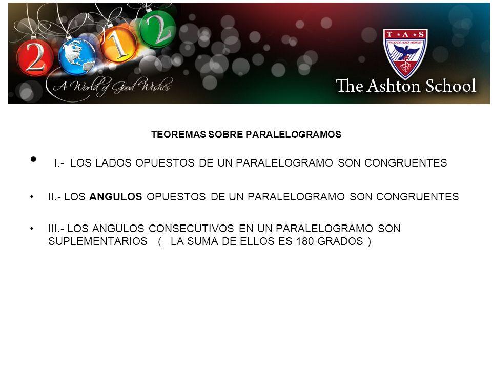 TEOREMAS SOBRE PARALELOGRAMOS I.- LOS LADOS OPUESTOS DE UN PARALELOGRAMO SON CONGRUENTES II.- LOS ANGULOS OPUESTOS DE UN PARALELOGRAMO SON CONGRUENTES