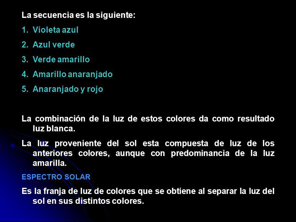 La secuencia es la siguiente: 1.Violeta azul 2.Azul verde 3.Verde amarillo 4.Amarillo anaranjado 5.Anaranjado y rojo La combinación de la luz de estos