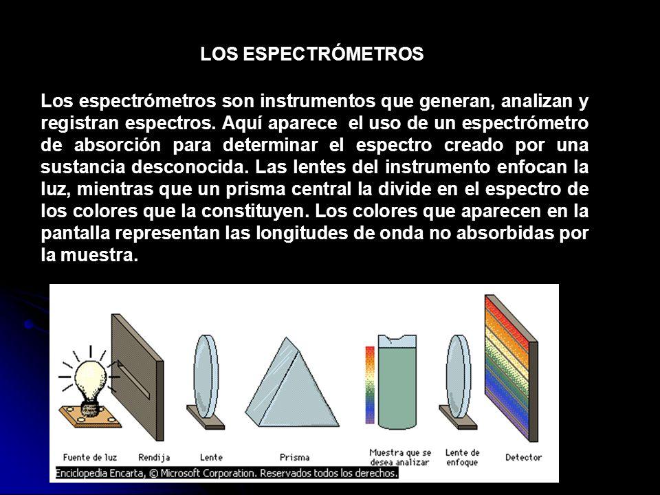 Los espectrómetros son instrumentos que generan, analizan y registran espectros. Aquí aparece el uso de un espectrómetro de absorción para determinar