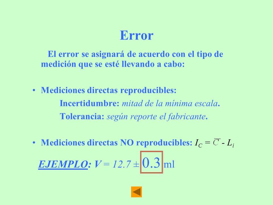 Error El error se asignará de acuerdo con el tipo de medición que se esté llevando a cabo: Mediciones directas reproducibles: Incertidumbre: mitad de
